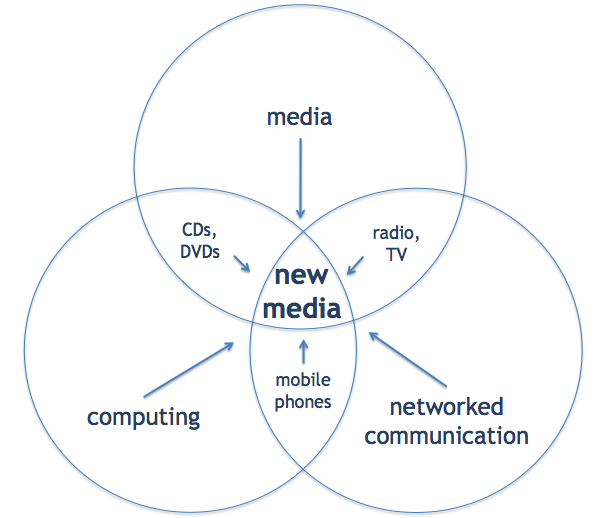 Holy Trinity of New Media (modification of Negroponte 1995)