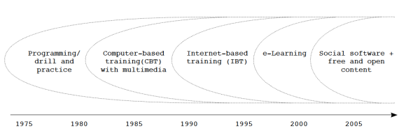 Timeline of the Main Paradigms of Using Computers in Learning (Leinonen 2010)
