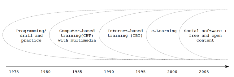 Timeline of the Main Paradigms of Using Computers in Learning (Leinonen 2005, 2010)